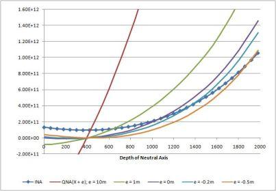 Ina and Qna(x+e) v Depth NA