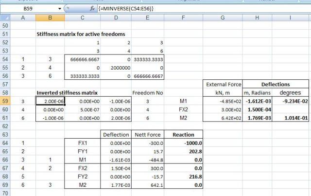 Inverted stiffness matrix and analysis results