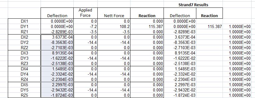 results of truss analysis compared with strand7 results for the same structure - Excel Frames