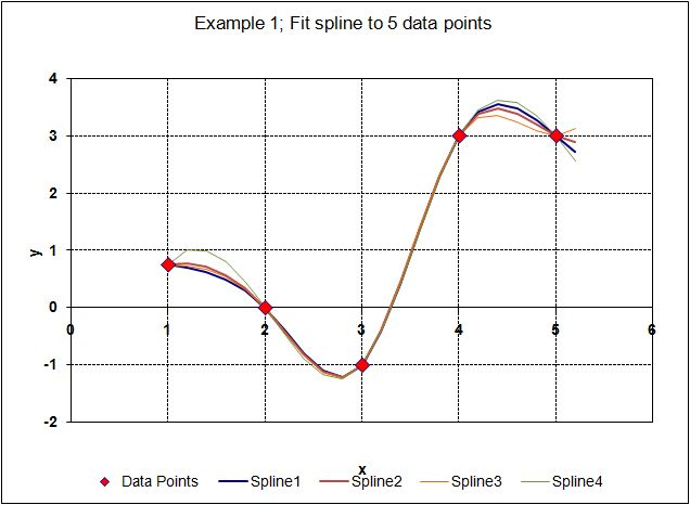 Spline through 5 data points with different end conditions