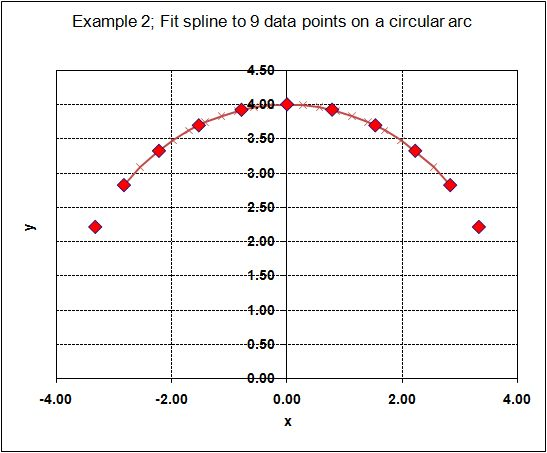 Spline through 9 data points with specified end slope