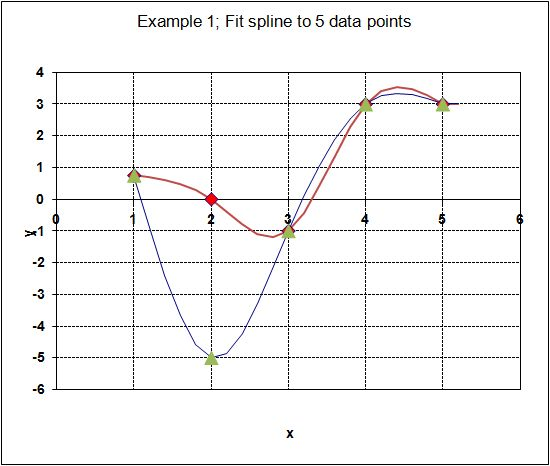 Example 1; Fit spline to 5 data points