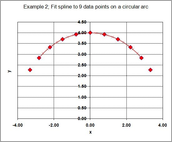 Example 2; Fit spline to 9 data points on a circular arc
