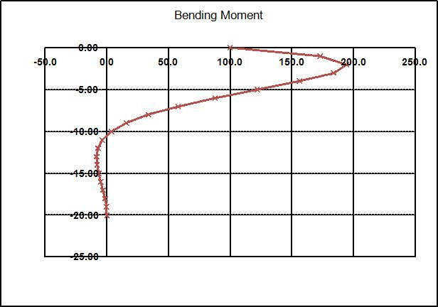 Example 1 Bending Moments