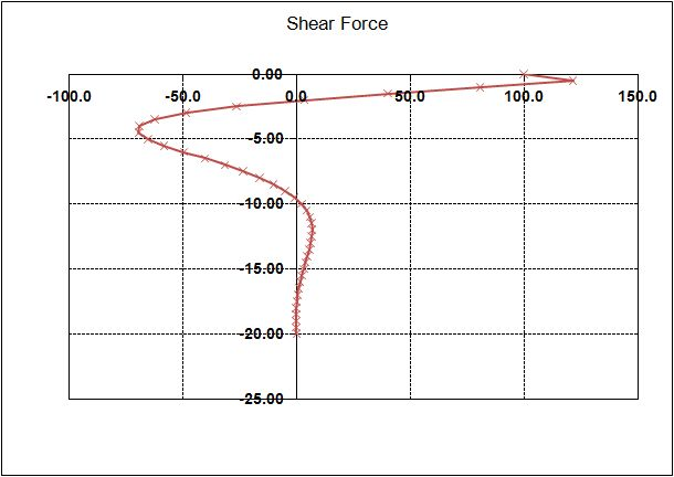 Example 2 Shear Forces