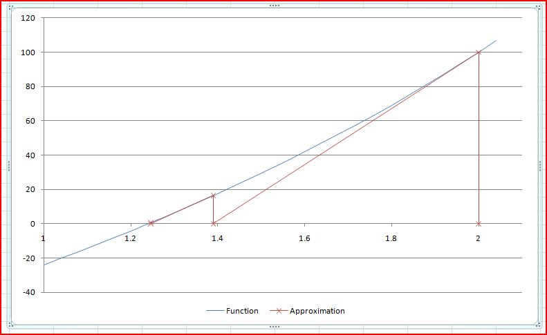 Approximate Solutions of Polynomial Equations | Newton Excel