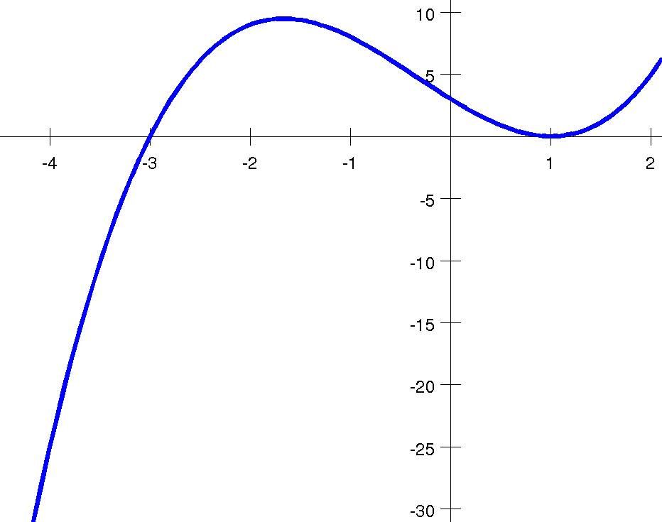 how to find the inverse of a quadratic function