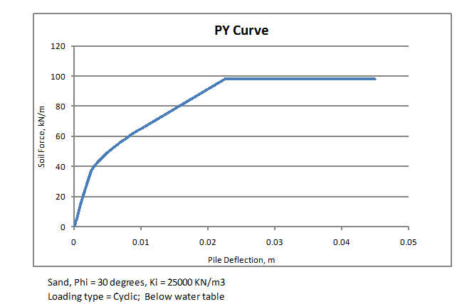 P-Y Curve function | Newton Excel Bach, not (just) an Excel Blog