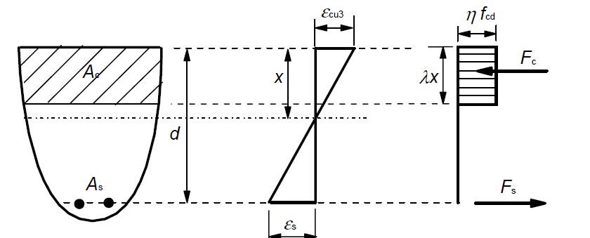 moment curvature relationship for reinforced concrete beam