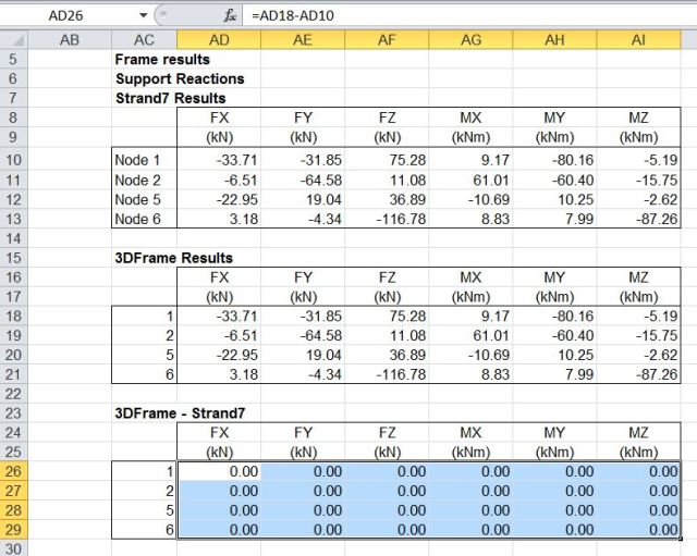 3dFrame results compared with Strand7 results