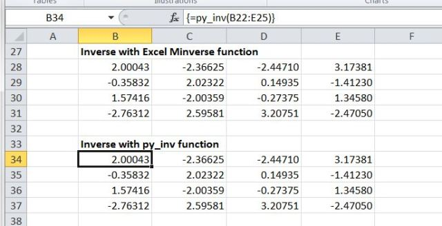 Matrix inversion functions