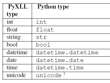 PyXll and Python Data Types