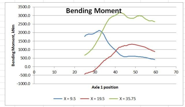 Maximum Bending Moments