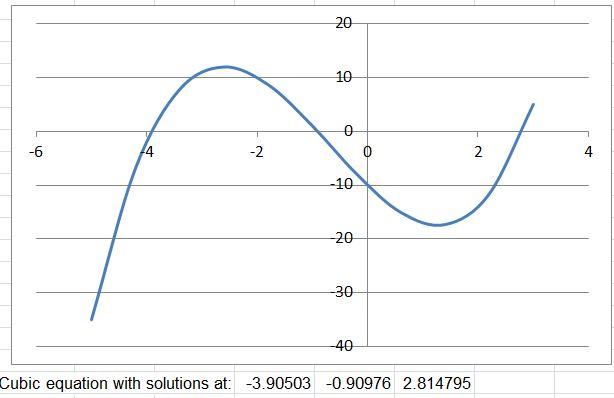 Solving Quadratic, Cubic, Quartic and higher order equations