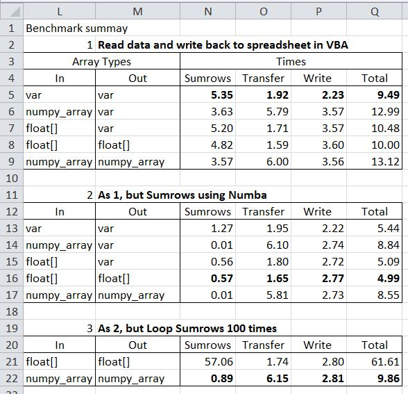Benchmark results; read and write data from VBA