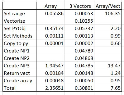 Data Transfer to Python – Update | Newton Excel Bach, not
