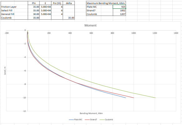 Retaining wall analysis – FEA and hand calculations | Newton