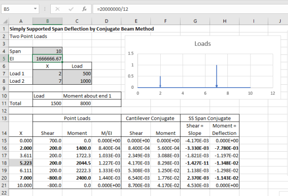 The Conjugate Beam Method | Newton Excel Bach, not (just) an Excel Blog