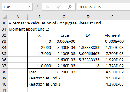 The Conjugate Beam Method | Newton Excel Bach, not (just) an